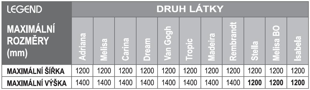 Legend druhy látek a jejich maximální rozměry