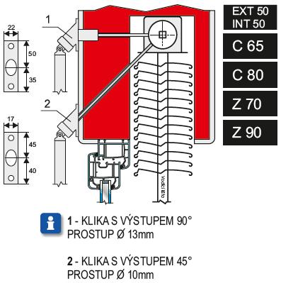 Z 90 Z70 C80 C65 stavební připravenost klika