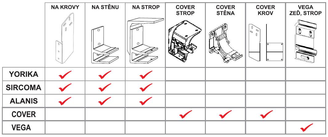 Typy montážních úchytů