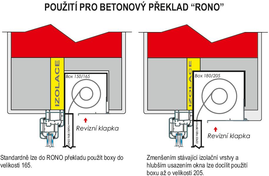 Covert překlady RONO